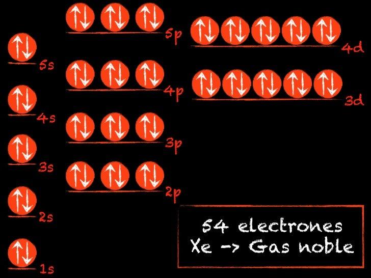 5p                       4d5s     4p                        3d4s     3p3s     2p2s           54 electrones          Xe -> ...