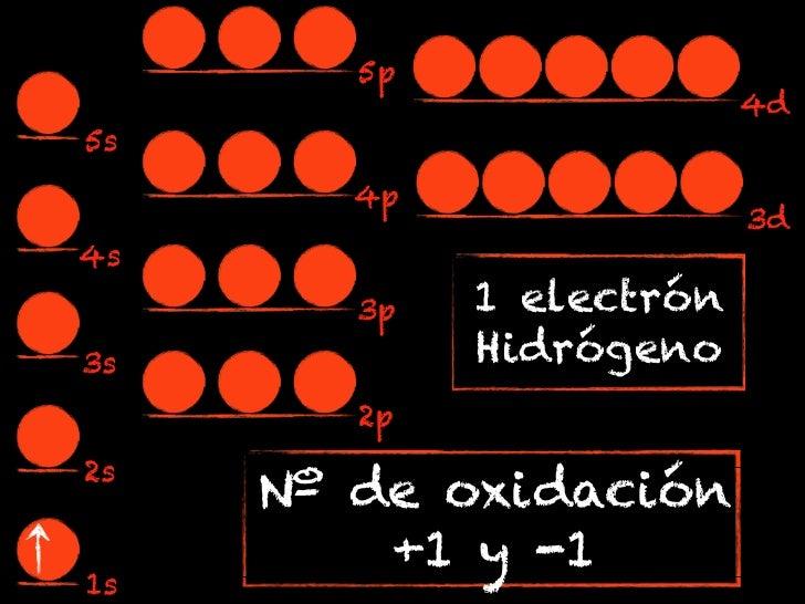 5p                          4d5s        4p                          3d4s        3p   1 electrón3s           Hidrógeno     ...