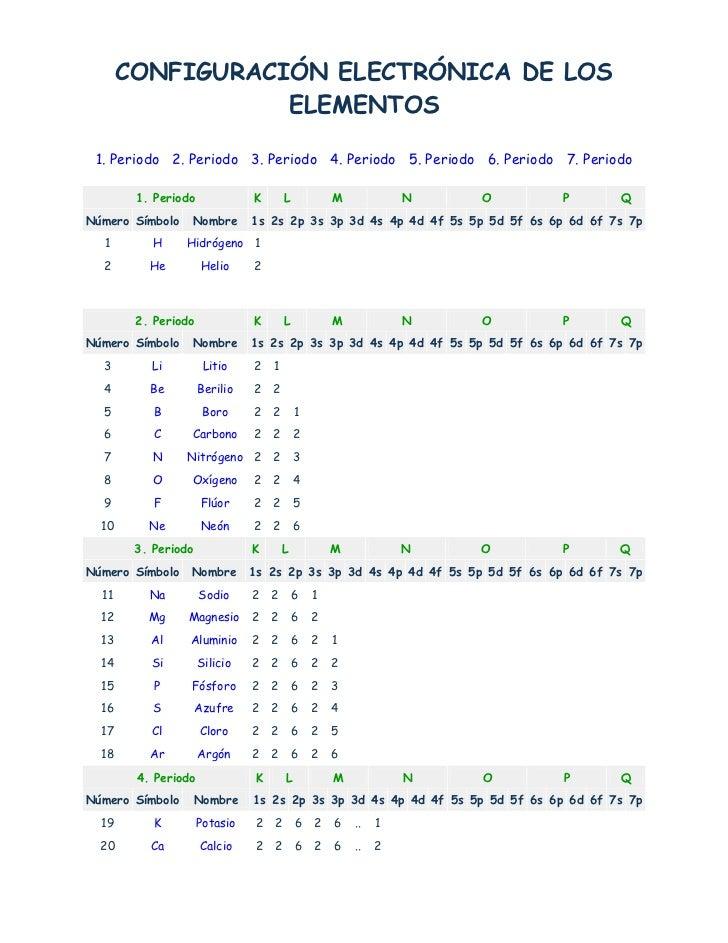 CONFIGURACIÓN ELECTRÓNICA DE LOS ELEMENTOS<br />1. Periodo 2. Periodo 3. Periodo 4. Periodo 5. Periodo 6. Period...