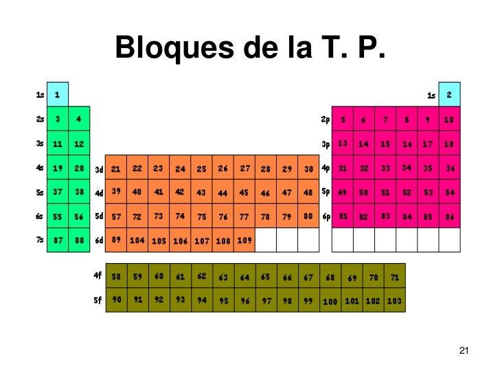 Configuracin electrnica de los elementos qumicos bloques de la t p 21 urtaz Gallery