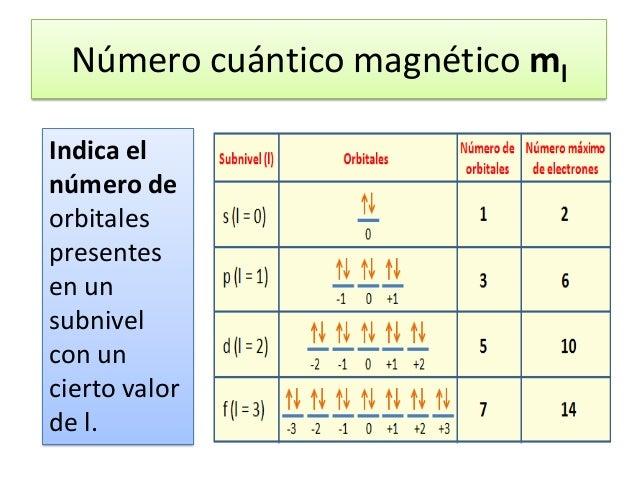 Configuracin y nmeros cunticos 13 la tabla peridica urtaz Image collections
