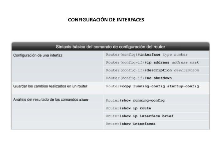 CONFIGURACIÓN DE INTERFACES