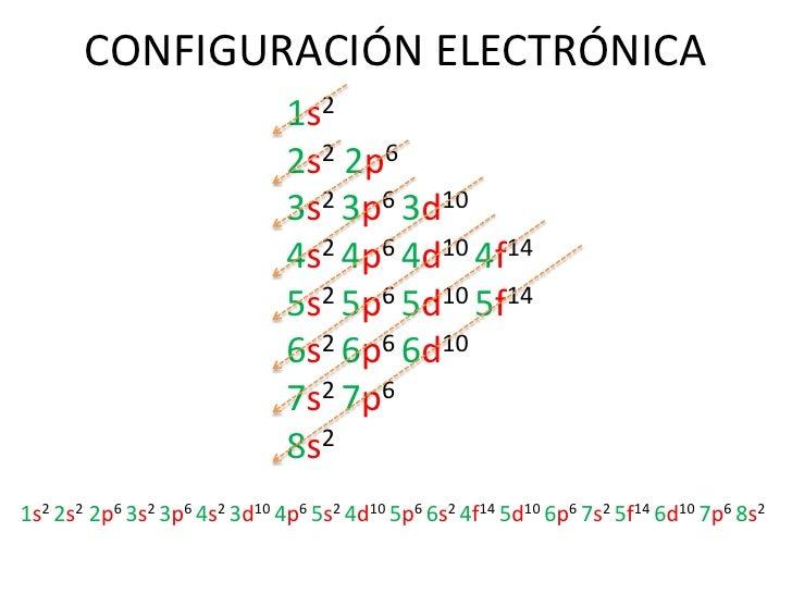 Configuracion electronica de los elementos yahoo dating 4