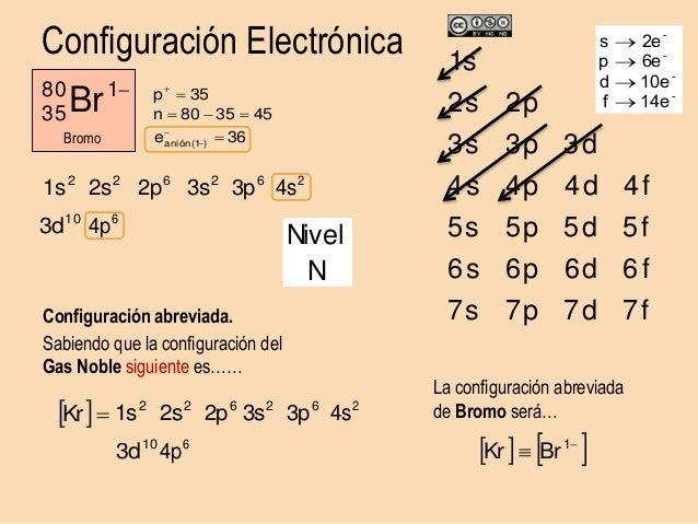 El átomo Configuración Electrónica