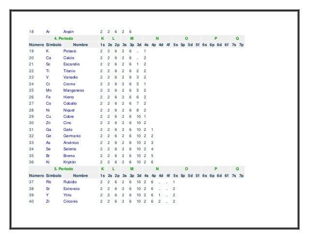 Configuracion electronica de los elementos quimicos tabla completa1 urtaz Choice Image