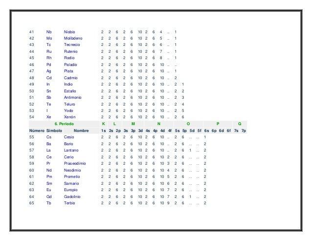 Configuracion electronica de los elementos quimicos tabla completa1 2 3 41 nb urtaz Image collections