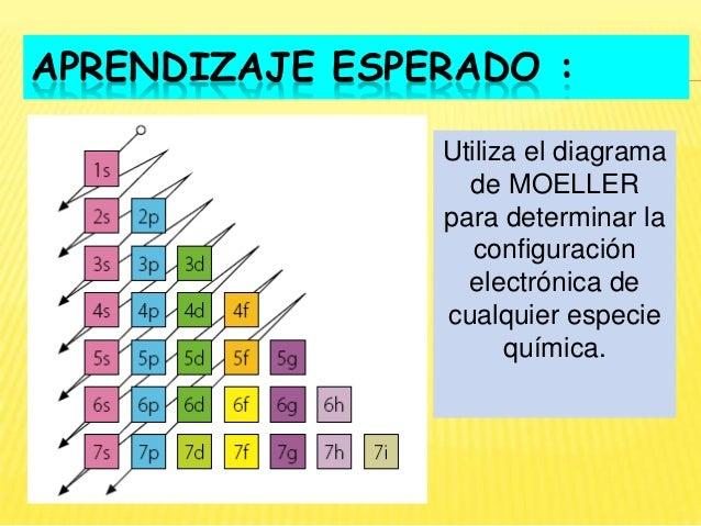 Diagrama de moeller tabla periodica wiring library configuraci n electr nica rh es slideshare net tabla periodica con nombres tabla periodica de los elementos urtaz Choice Image