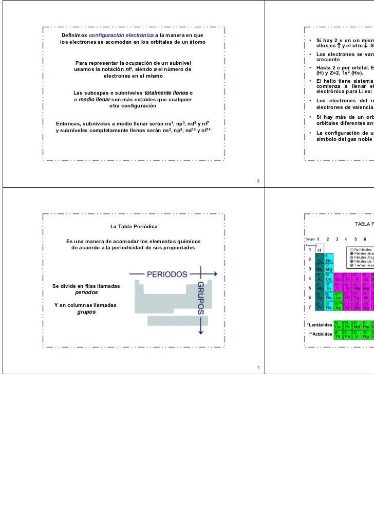 Configuracion electronica y tabla periodica 2009 urtaz Gallery