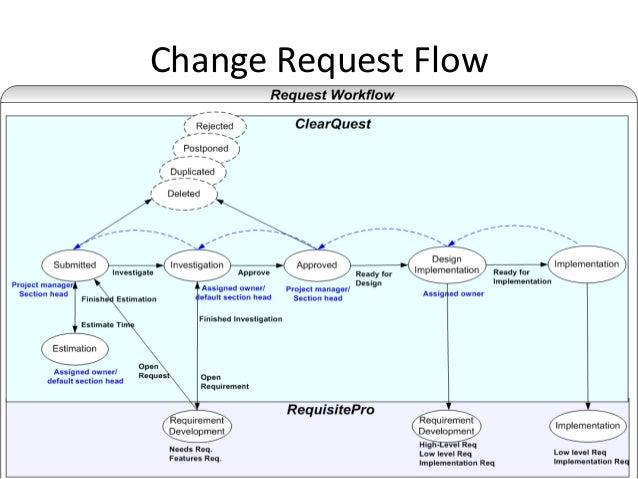 Configuration management configuration management process flow 16 change request sciox Images
