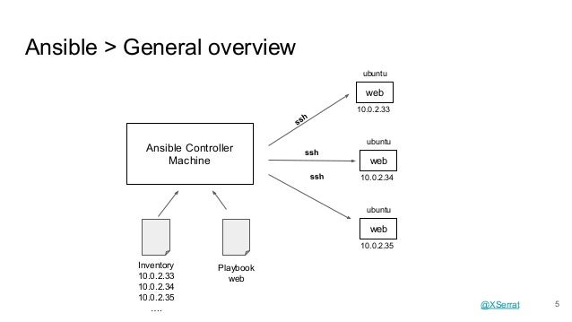 Configuration management I - Ansible + Packer