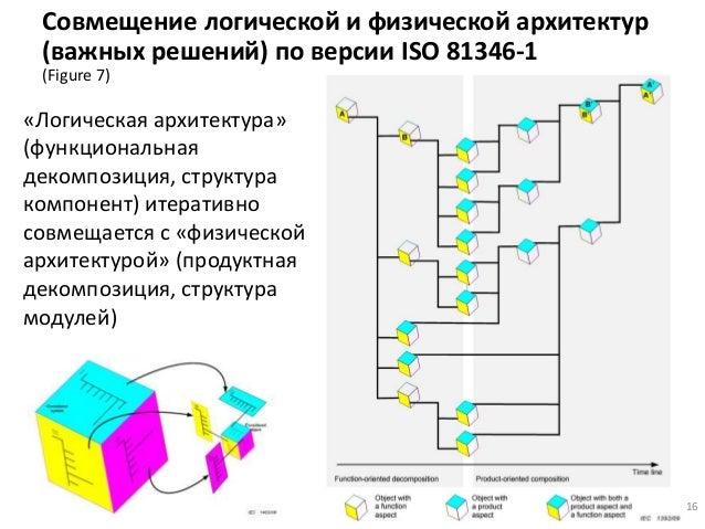 Совмещение логической и физической архитектур (важных решений) по версии ISO 81346-1 (Figure 7) 16 «Логическая архитектура...