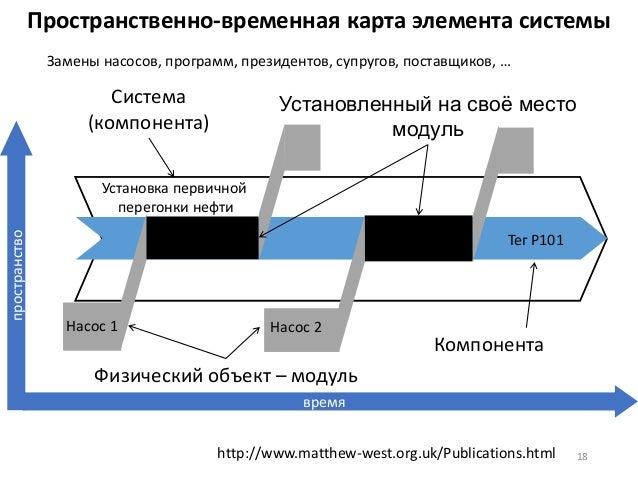 Пространственно-временная карта элемента системы 18 Насос 1 Насос 2 Тег P101 время пространство Установка первичной перего...