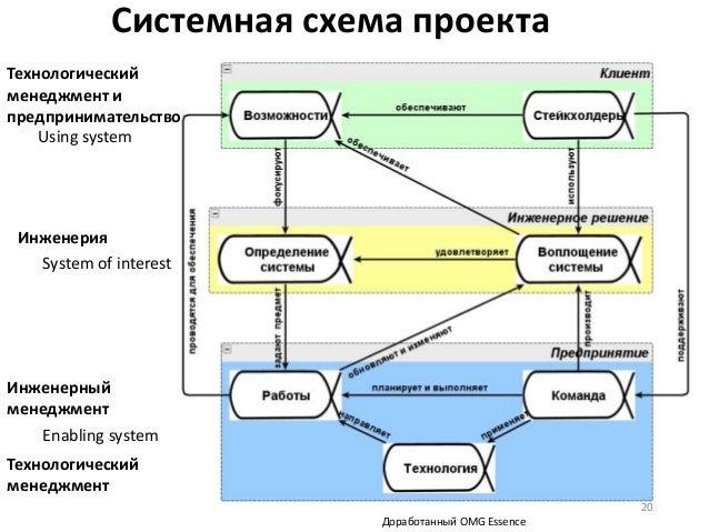 Системная схема проекта 20 Технологический менеджмент и предпринимательство Инженерный менеджмент Инженерия Технологически...