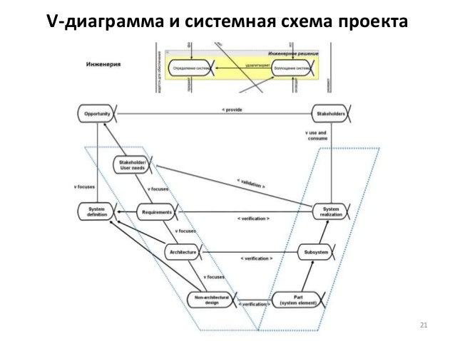 V-диаграмма и системная схема проекта 21