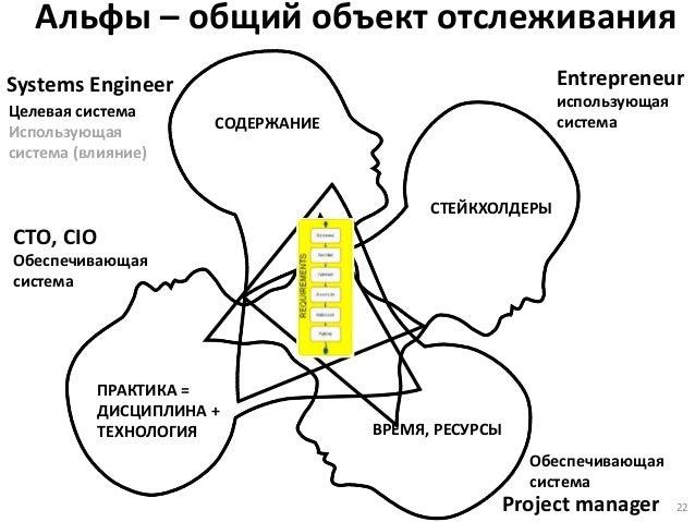 Альфы – общий объект отслеживания 22 Systems Engineer CTO, CIO Project manager ВРЕМЯ, РЕСУРСЫ СОДЕРЖАНИЕ ПРАКТИКА = ДИСЦИП...
