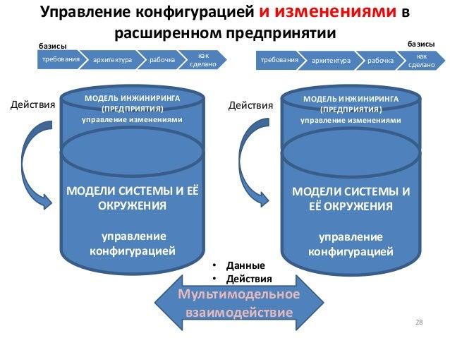 Управление конфигурацией и изменениями в расширенном предпринятии МОДЕЛЬ ИНЖИНИРИНГА (ПРЕДПРИЯТИЯ) управление изменениями ...