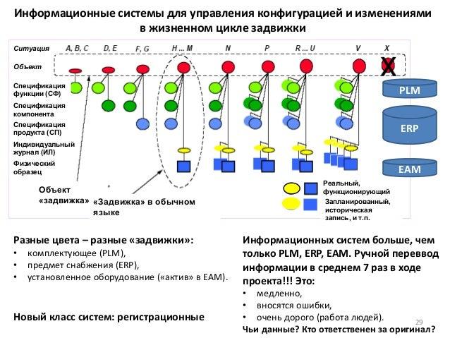 Информационные системы для управления конфигурацией и изменениями в жизненном цикле задвижки 29 Ситуация Объект Спецификац...