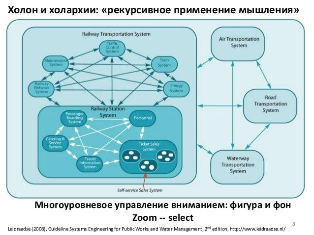 Многоуровневое управление вниманием: фигура и фон Zoom -- select Leidraadse (2008), Guideline Systems Engineering for Publ...