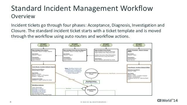 CA Cloud Service Management: Configuring Incident Management