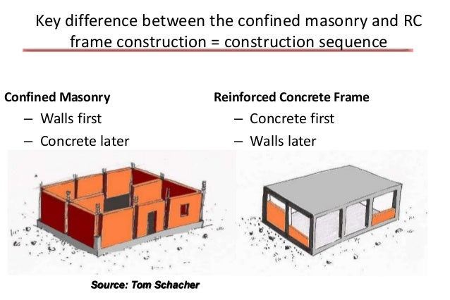 Masonry Building Framed : Masonry construction around the world