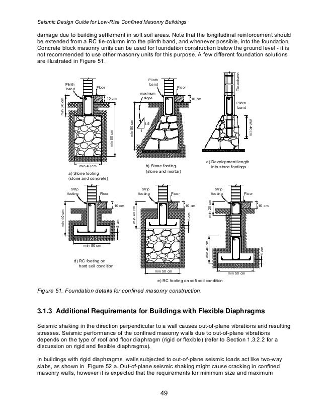 Brick Wall Design Manual : Confined masonrydesignguide
