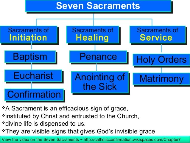 Exceptional What Are The 7 Sacraments Of The Catholic Church #1: Sacraments-of-the-catholic-church-21-638.jpg?cb=1418506643