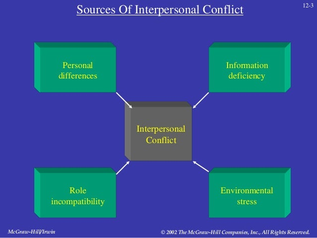 sources of conflict Malthus, the eminent economist says that reduced supply of the means of subsistence is the root cause of conflict  what are the various causes of conflict.