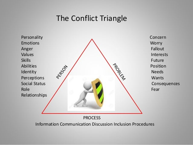 PROCESS Personality Concern Emotions Worry Anger Fallout Values Interests Skills Future Abilities Position Identity Needs ...