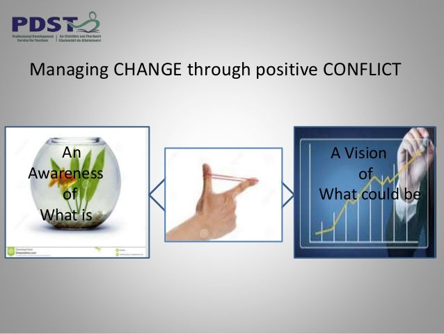 An Awareness of What is A Vision of What could be Managing CHANGE through positive CONFLICT CREATIVE TENSION