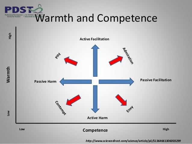 Warmth and Competence Active Facilitation Active Harm Passive FacilitationPassive Harm Competence HighLow WarmthHighLow ht...