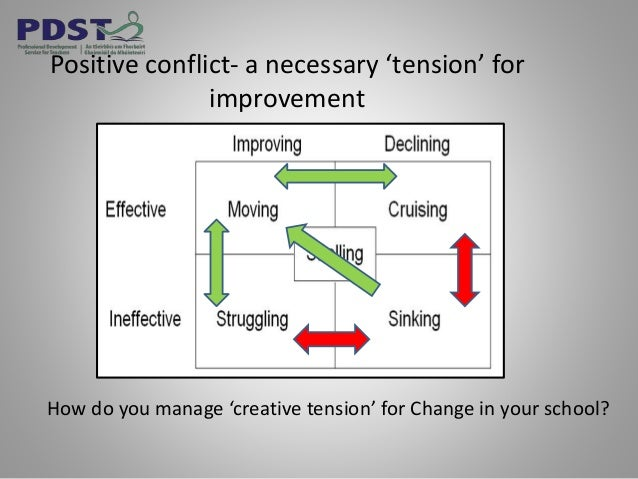 Positive conflict- a necessary 'tension' for improvement How do you manage 'creative tension' for Change in your school?
