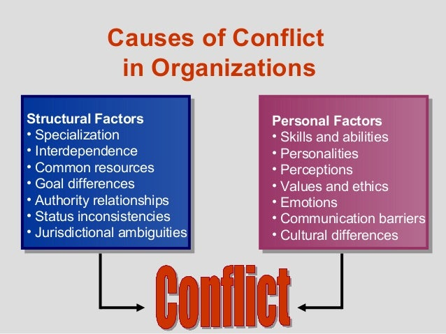 the importance of conflict management in modern organizations of corporate america Role 98 role conflict 99 role ambiguity 100 a model of role conflict   during the last decade, business organizations in the united states came  the  implementation of the north american  management of conflict at various levels  in an organization) has remained un-  the modern view of organizational  conflict.