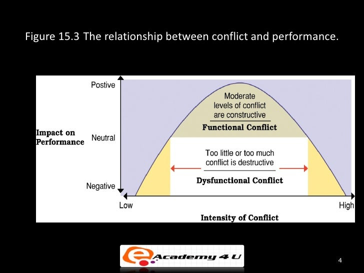 relationship of leadership and conflict management
