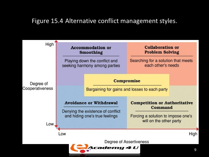 styles of conflict management Considering the fact that we as individuals have different points of view, there will always be instances when misunderstandings will occur among us.