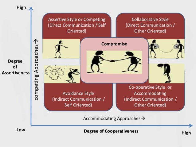Accommodating conflict handling in teams