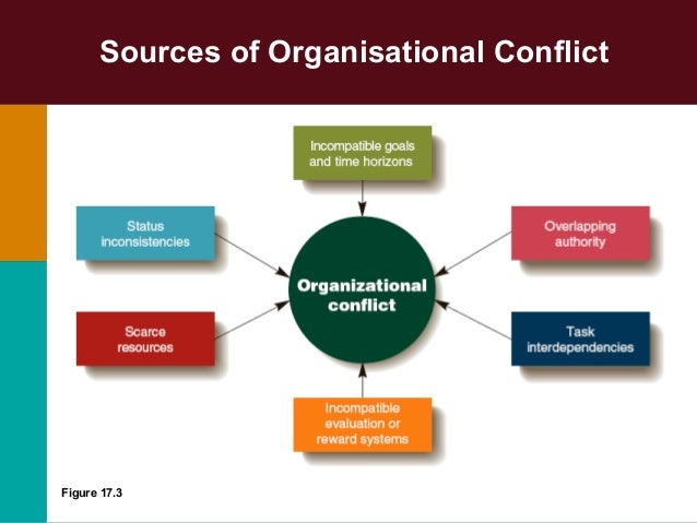 What Is Organizational Conflict?