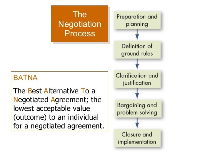 the negotiation process and strategies Negotiation negotiation is a process through which separate parties (entities,  persons, businesses, etc), with the same end result in mind but with differing,.