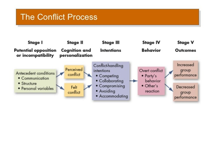 the complicated process of conflict resolution (conflict resolution,  interpersonal communication 9 conflict resolution,  the process of interpersonal communication.