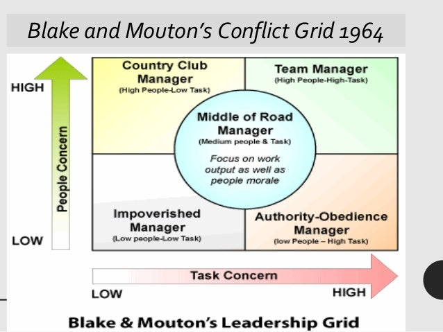 blake and mouton When i think back on my 30 years as a leadership development specialist after the work of ken blanchard and john adair i next think of the work of mouton and blake.