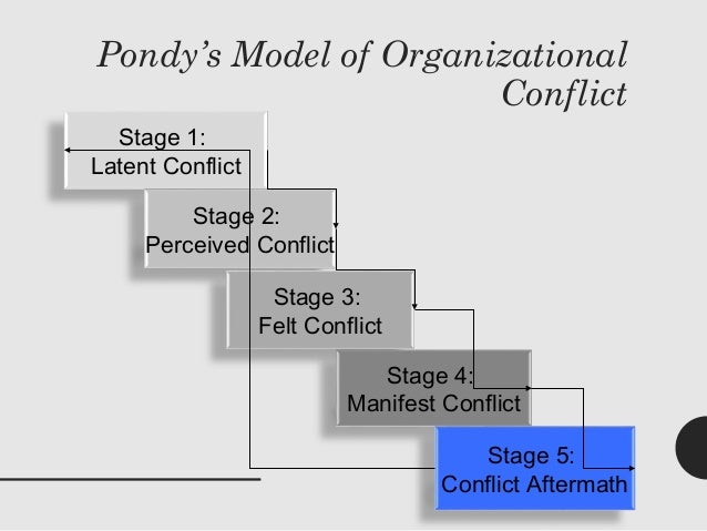 Conflict Within An Individual 8 Pondys Model Of Organizational