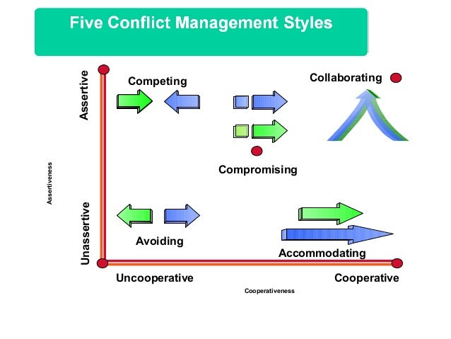 Conflict management avoiding accommodating collaborating