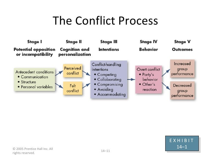 Managing Conflict in Relationships