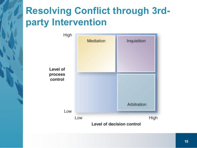 Third party intervention paper resolution of third party conflict