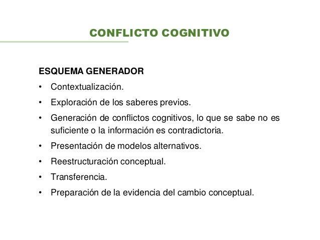 CONFLICTO COGNITIVO ESQUEMA GENERADOR • Contextualización. • Exploración de los saberes previos. • Generación de conflicto...