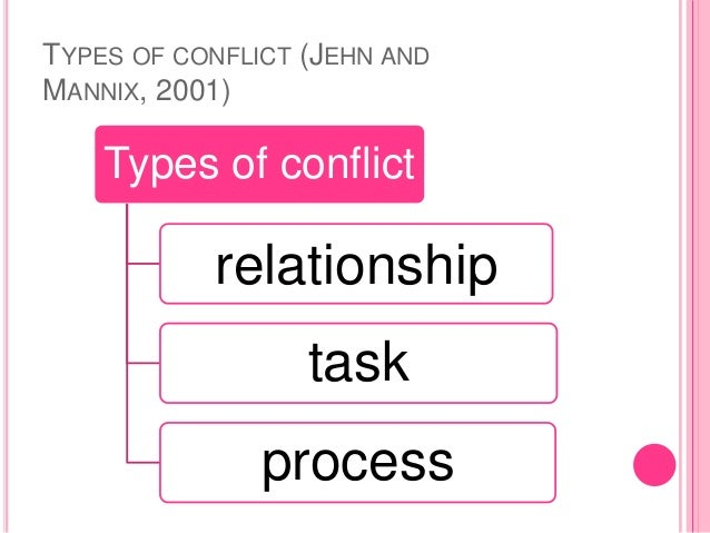 analysis of four types of conflict Free essay: in john steinbeck's the grapes of wrath, the journey of the joad family is riddled with conflict the family experiences all of the four major.