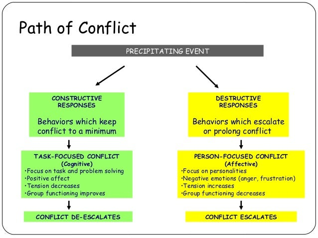 example of potential conflict or dilemma