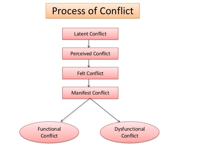 conflict process and management And you lay out four types of conflict in the book– relationship, task, process, and  status i thought we could just quickly get into each of these a.