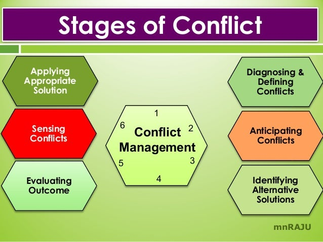 conflict management a reaction paper The remainder of this paper will focus on four of these pieces of information: (1) the star approach to facilitated conflict resolution (2) the formal system designs approach to planning and conducting conflict management processes (3) the going below the line process for addressing the deeper issues found in any negotiation and (4) the.