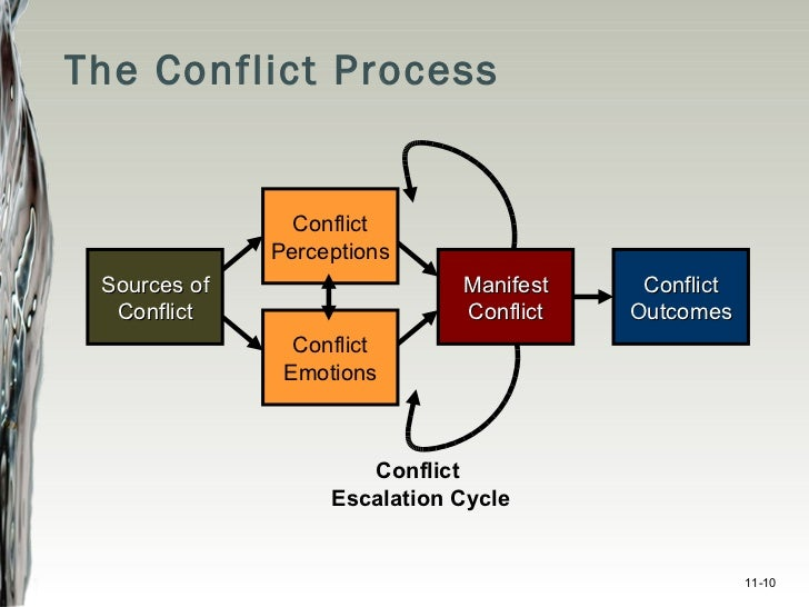 resolving conflicts and possible outcomes Resolving conflict in a multicultural environment by content and relational issues does not resolve the conflict conflict, depending on the outcome.