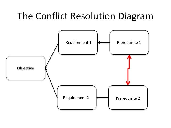 an overview of conflict resolution An overview of the circle of conflict admin january 24, 2012 may 11, 2012 conflict resolution , texas conflict coach 6 comments if you did not have a chance to listen in to the texas conflict coach last week, here is a quick overview of what you missed.